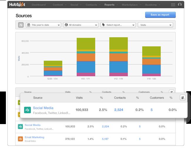 HubSpot Social Data