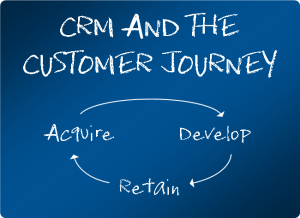 CRM and the customer journey
