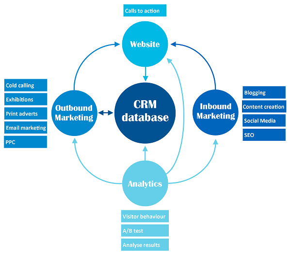 crm-and-marketing