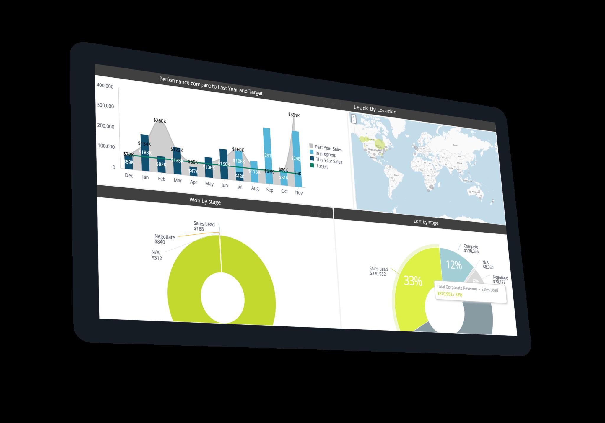 Maximizer CRM Insights - Dashboard 1